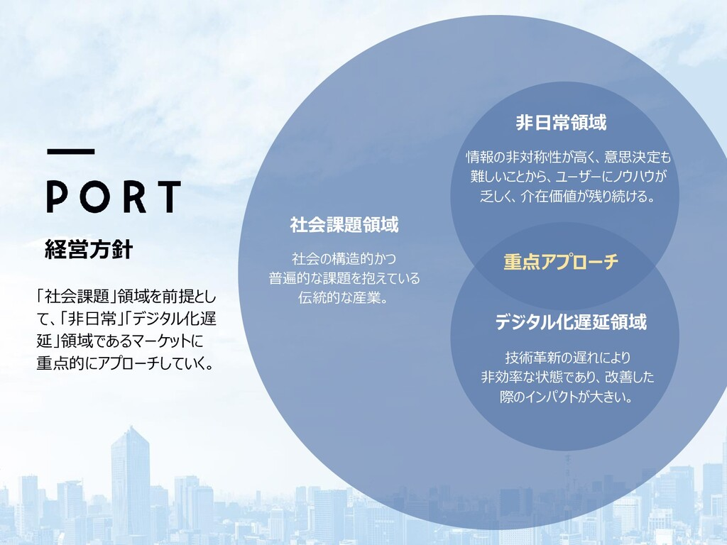 8 ©PORT INC. ALL RIGHTS RESERVED 8 「社会課題」領域を前提と...