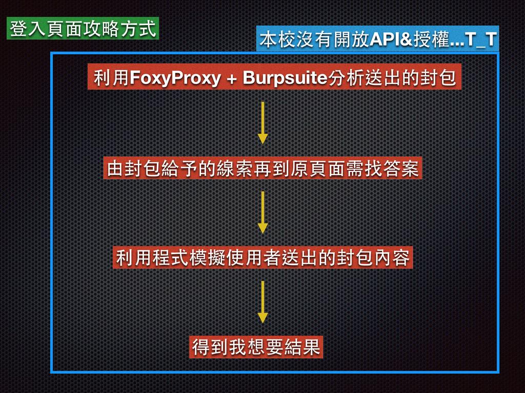 登⼊入⾴頁⾯面攻略⽅方式 利⽤用FoxyProxy + Burpsuite分析送出的封包 由封...