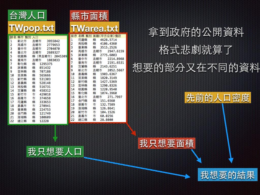 台灣⼈人⼝口 縣市⾯面積 TWpop.txt TWarea.txt 拿到政府的公開資料 格式悲...