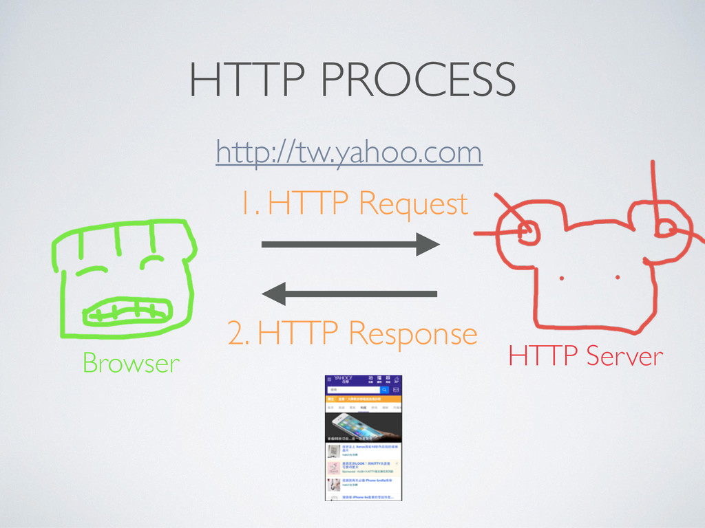 HTTP PROCESS Browser HTTP Server 1. HTTP Reques...