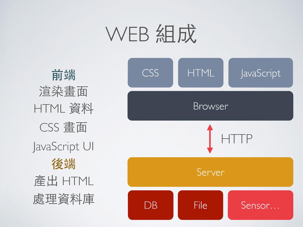 WEB 組成 前端 渲染畫⾯面 HTML 資料 CSS 畫⾯面 JavaScript UI 後...
