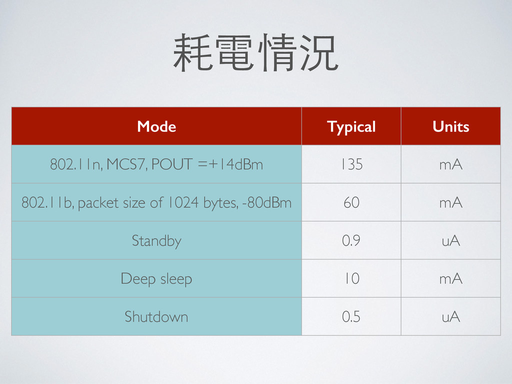 耗電情況 Mode Typical Units 802.11n, MCS7, POUT =+1...