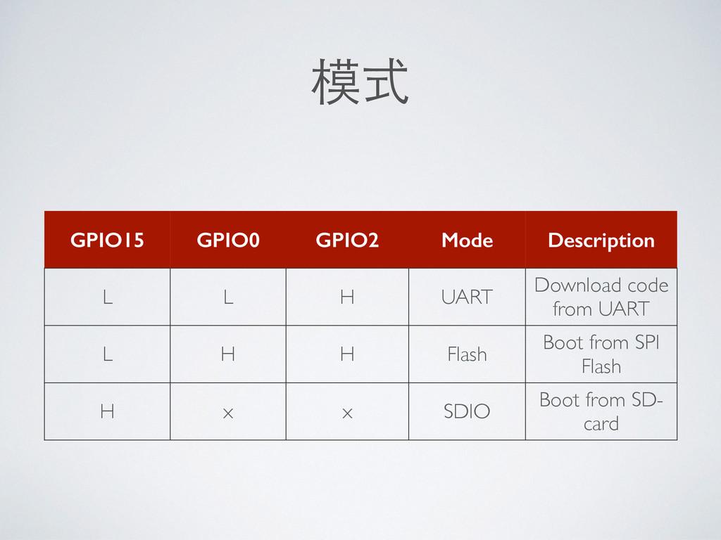 模式 GPIO15 GPIO0 GPIO2 Mode Description L L H UA...