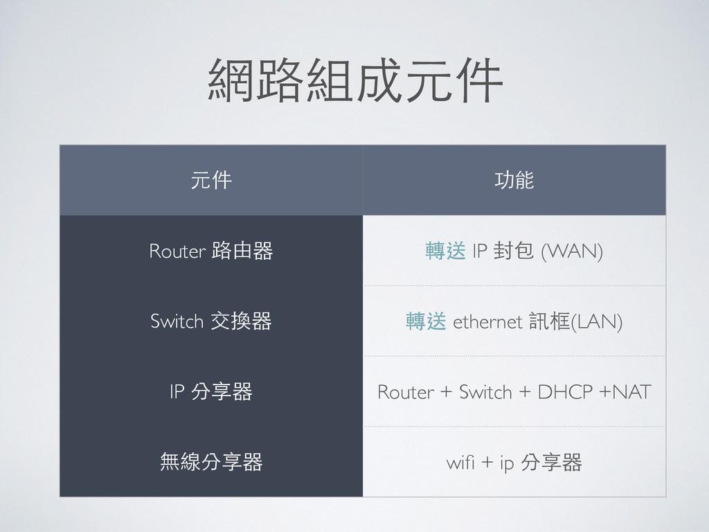網路組成元件 元件 功能 Router 路由器 轉送 IP 封包 (WAN) Switch 交...
