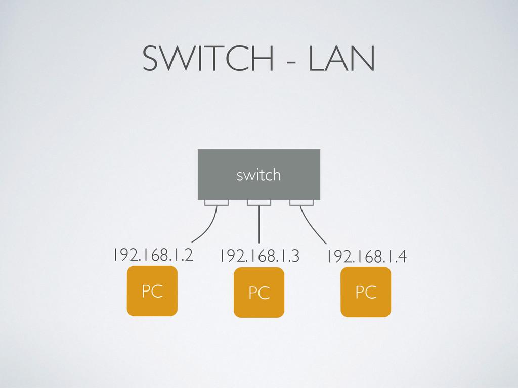 SWITCH - LAN switch PC 192.168.1.3 PC 192.168.1...