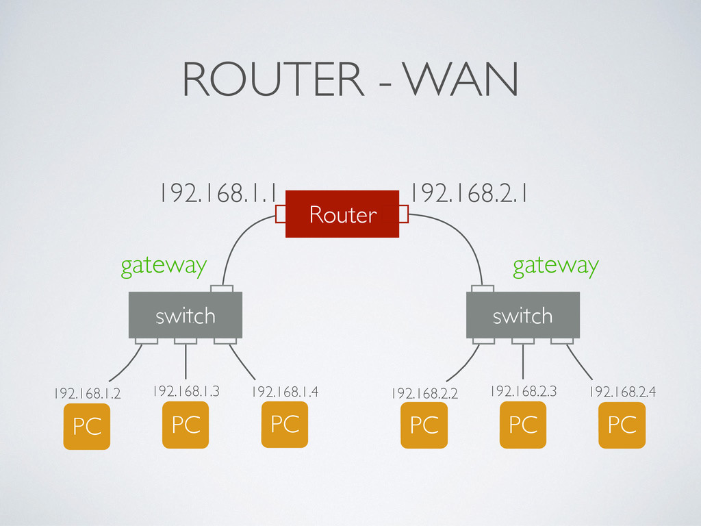 ROUTER - WAN switch PC 192.168.1.3 PC 192.168.1...