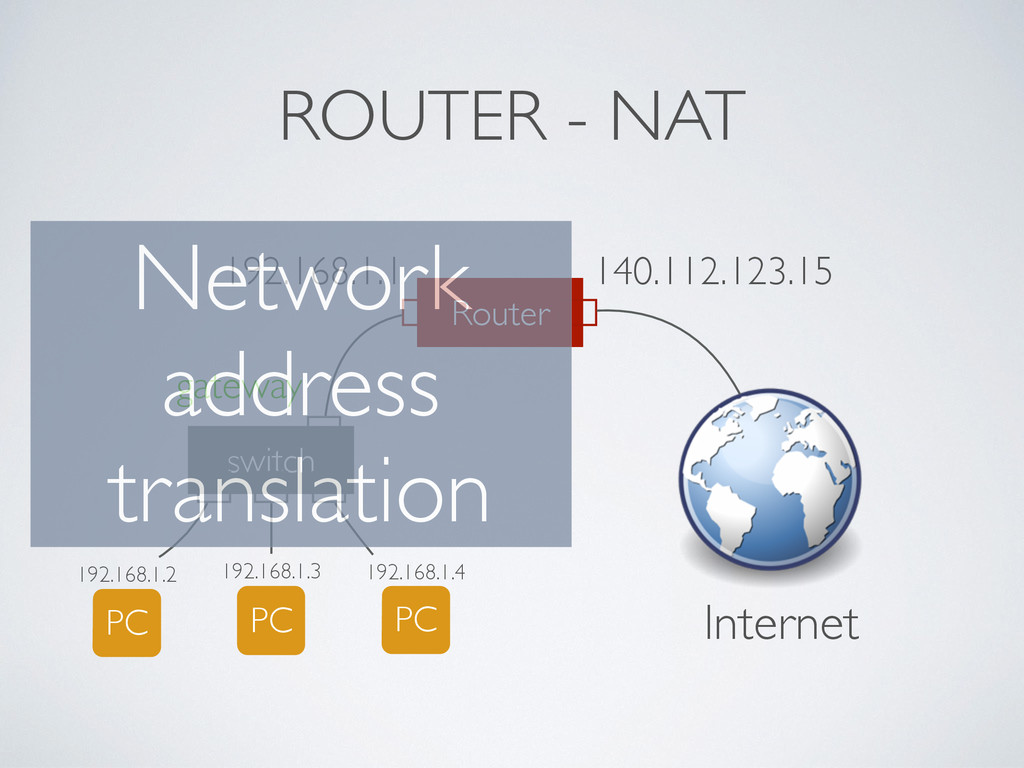 ROUTER - NAT switch PC 192.168.1.3 PC 192.168.1...