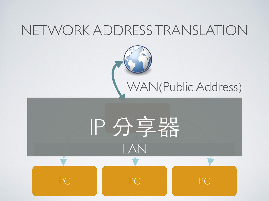 Switch NETWORK ADDRESS TRANSLATION PC Router PC...