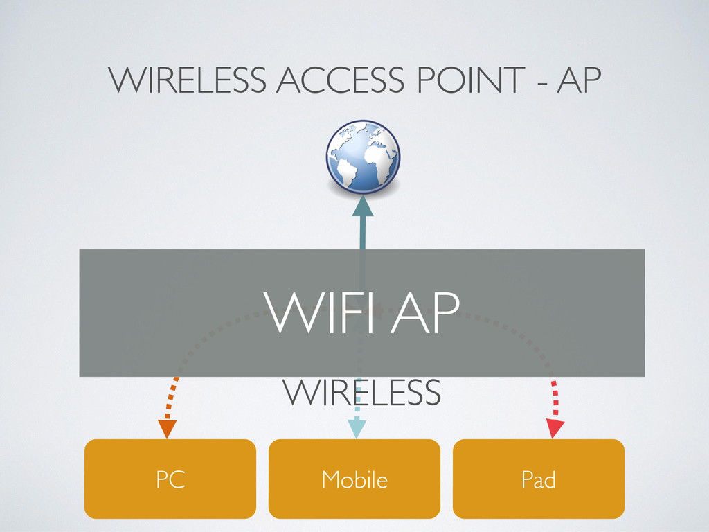 WIRELESS ACCESS POINT - AP Mobile Pad PC WIFI A...