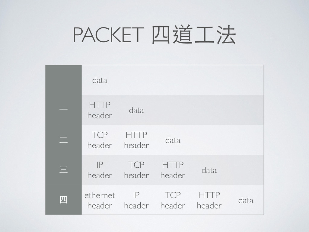 PACKET 四道⼯工法 data ⼀一 HTTP header data ⼆二 TCP he...