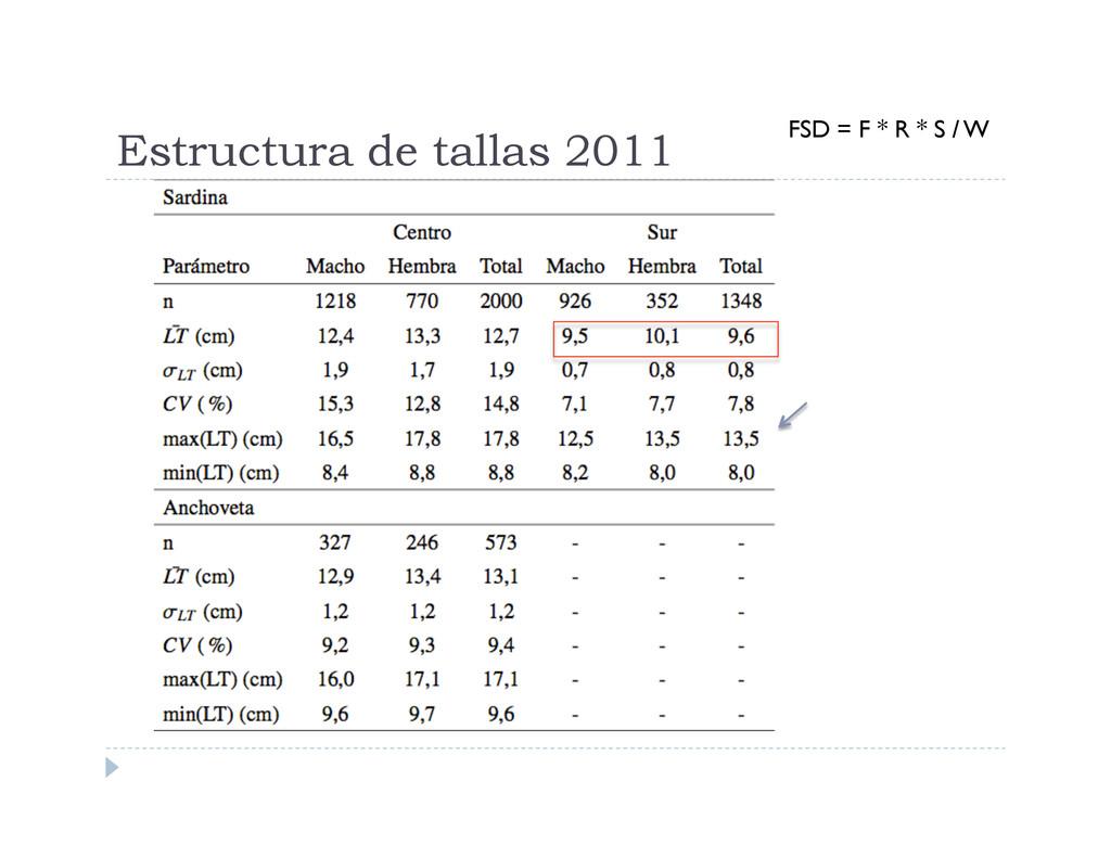 Estructura de tallas 2011 FSD = F * R * S / W