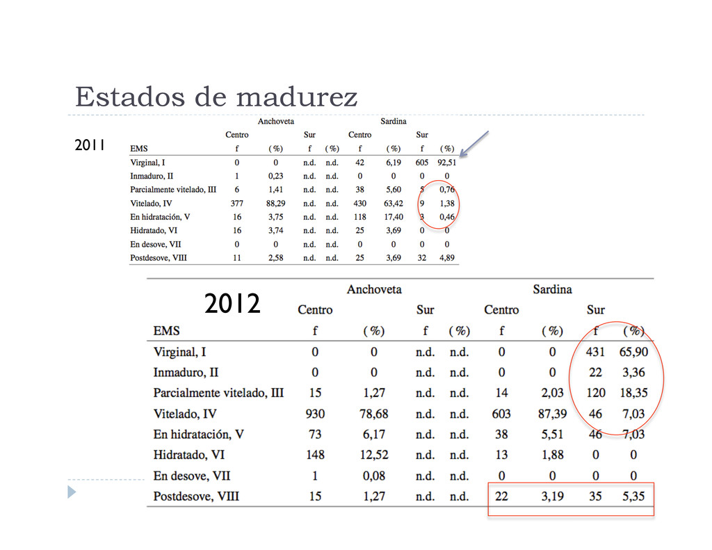 Estados de madurez 2011 2012