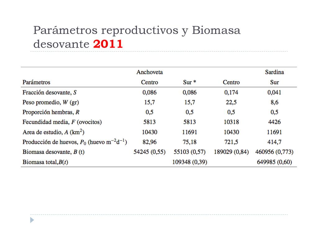 Parámetros reproductivos y Biomasa desovante 20...