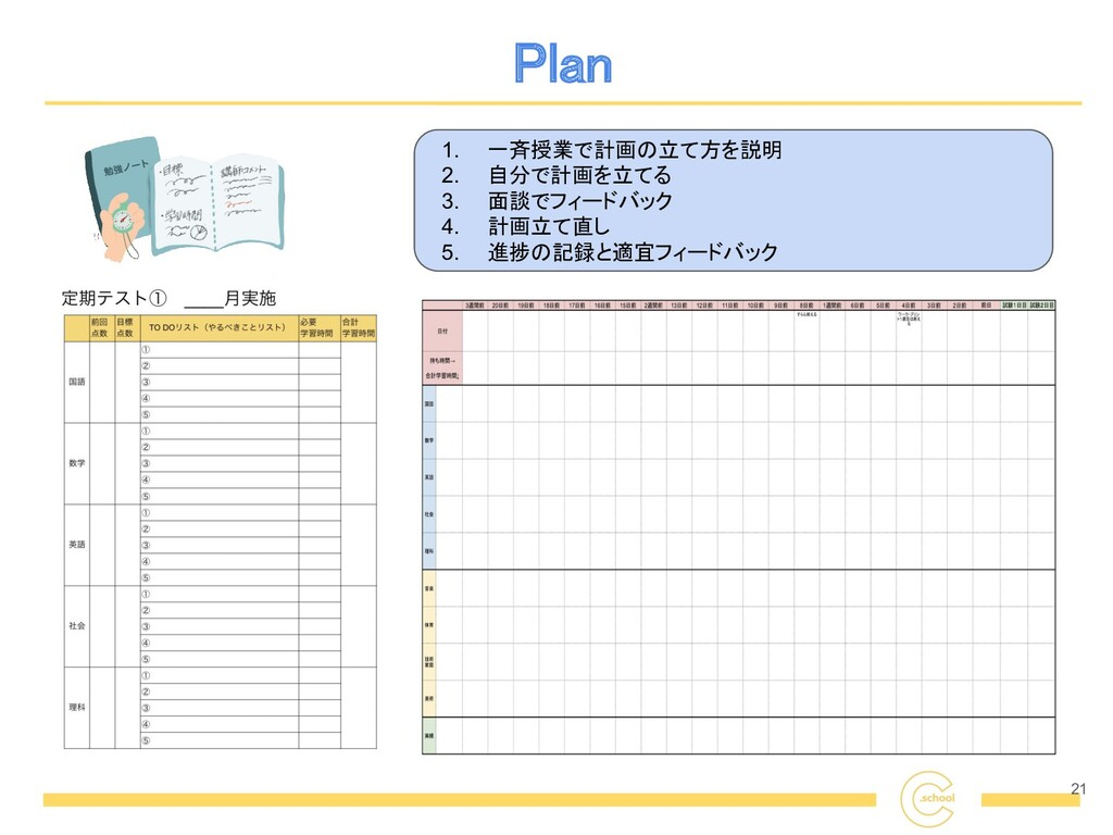 Plan 21 1. 一斉授業で計画の立て方を説明 2. 自分で計画を立てる 3. 面談でフ...