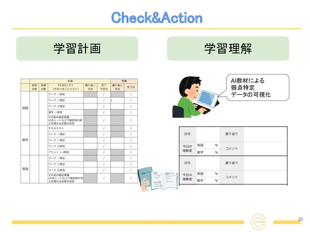 Check&Action 23 学習計画 学習理解 AI教材による 弱点特定 データの可...