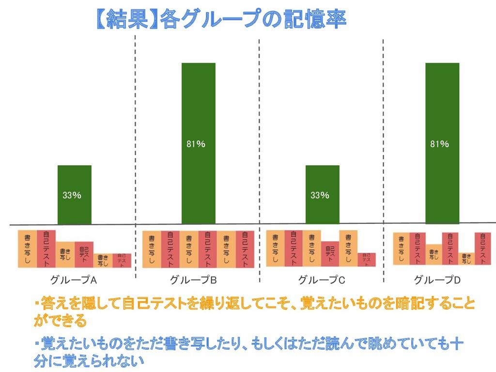 33% 81% 81% 33% 【結果】各グループの記憶率  グループA グループB...