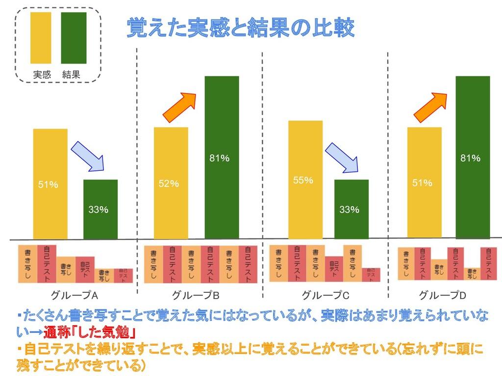 33% 81% 81% 33% 覚えた実感と結果の比較  グループA グループB グループC...