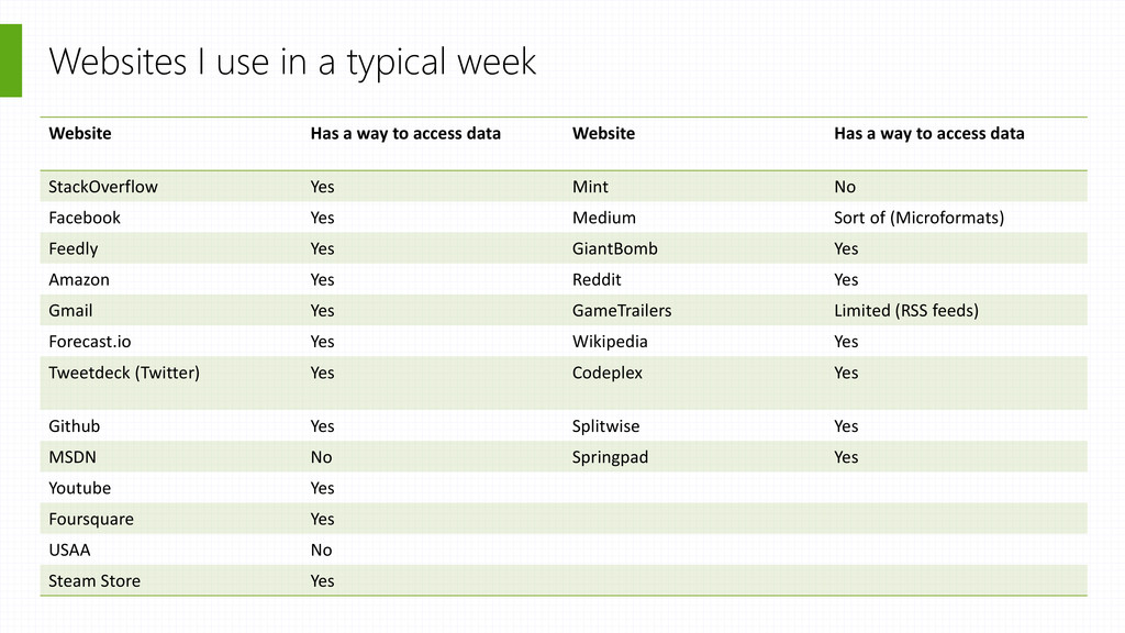 Websites I use in a typical week Website Has a ...