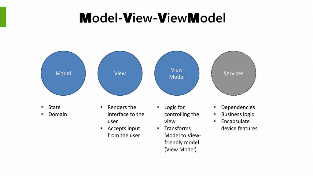 Model View View Model Model-View-ViewModel • St...