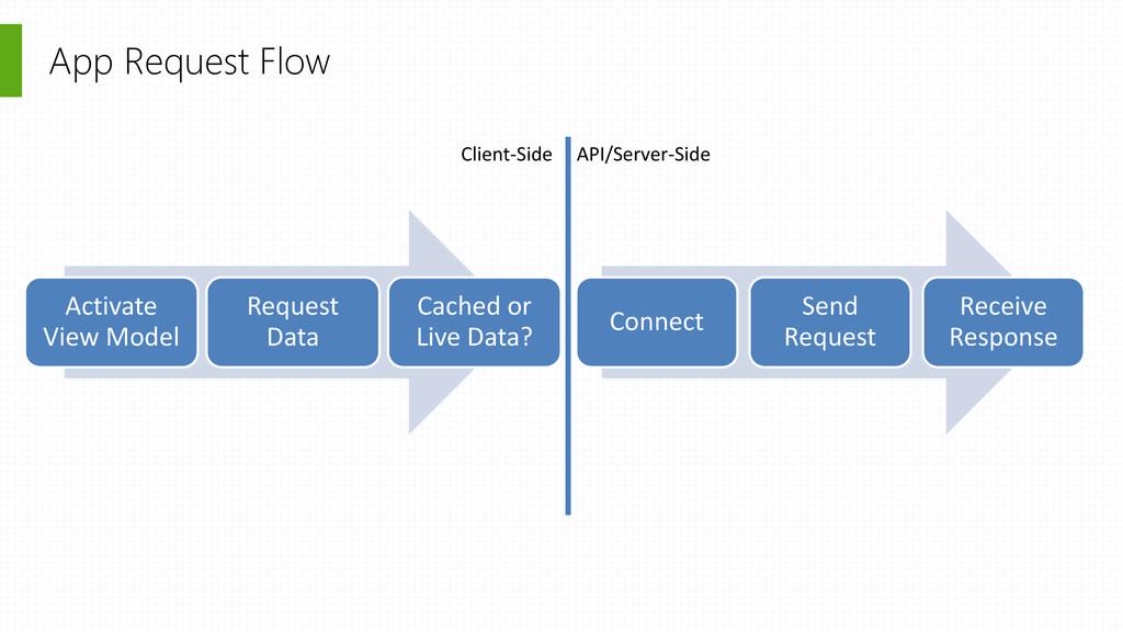 App Request Flow Connect Send Request Receive R...