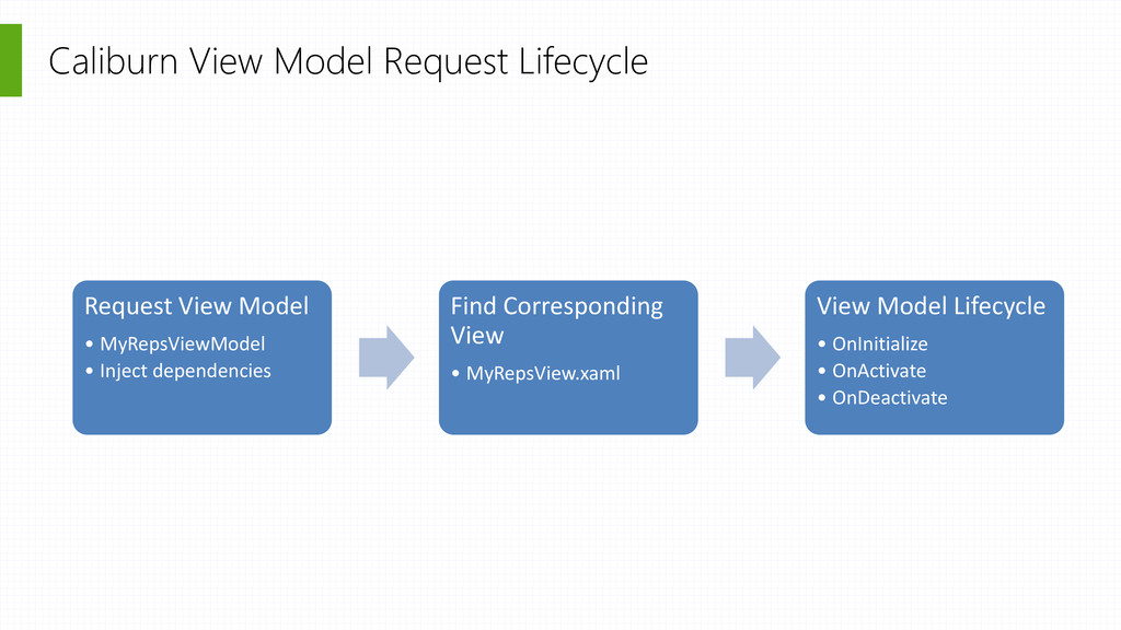 Caliburn View Model Request Lifecycle Request V...