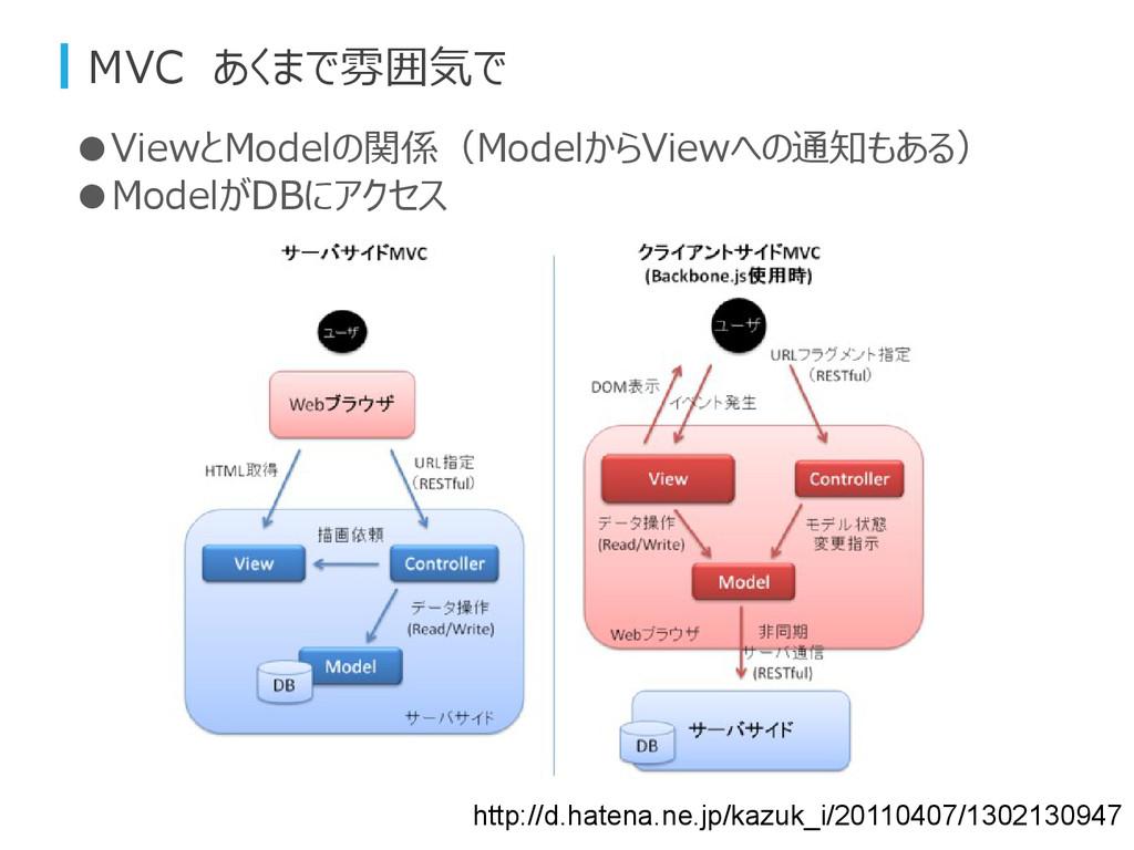MVC あくまで雰囲気で http://d.hatena.ne.jp/kazuk_i/2011...