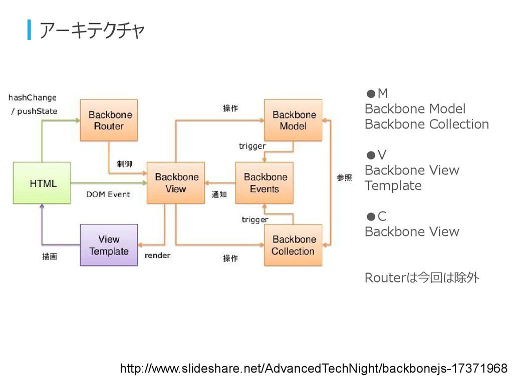 アーキテクチャ http://www.slideshare.net/AdvancedTechN...