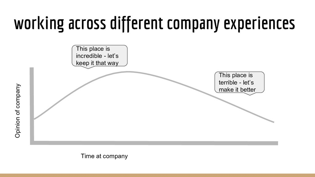 working across different company experiences Th...