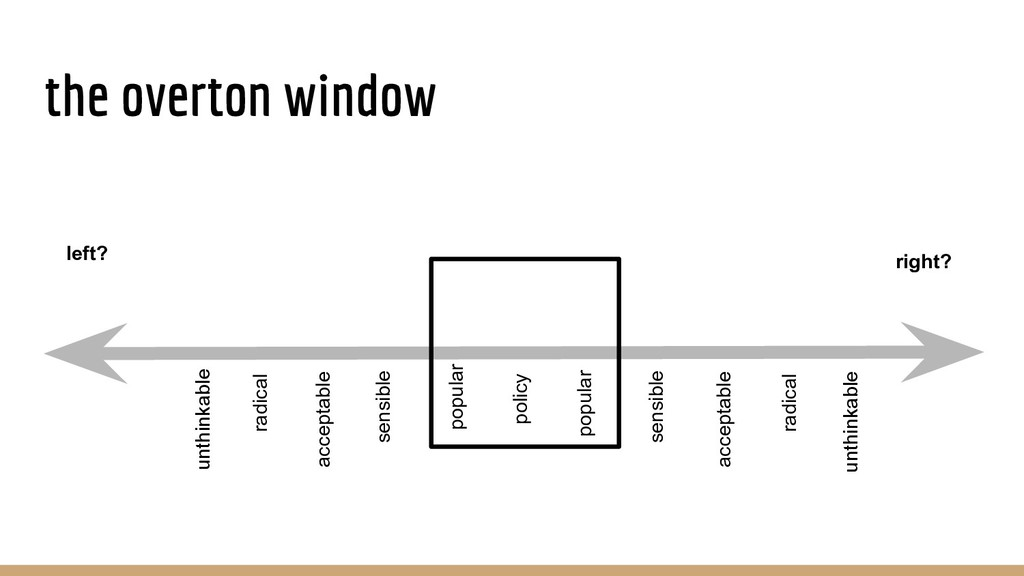 the overton window radical unthinkable acceptab...