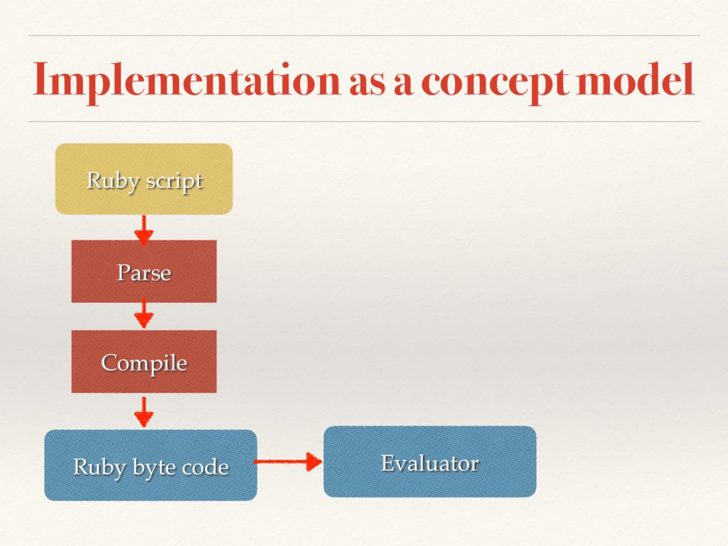 Implementation as a concept model Ruby script P...