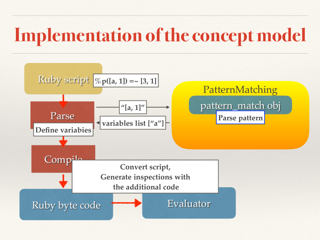 Implementation of the concept model Ruby script...