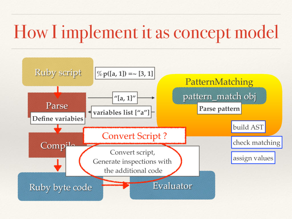 How I implement it as concept model Ruby script...