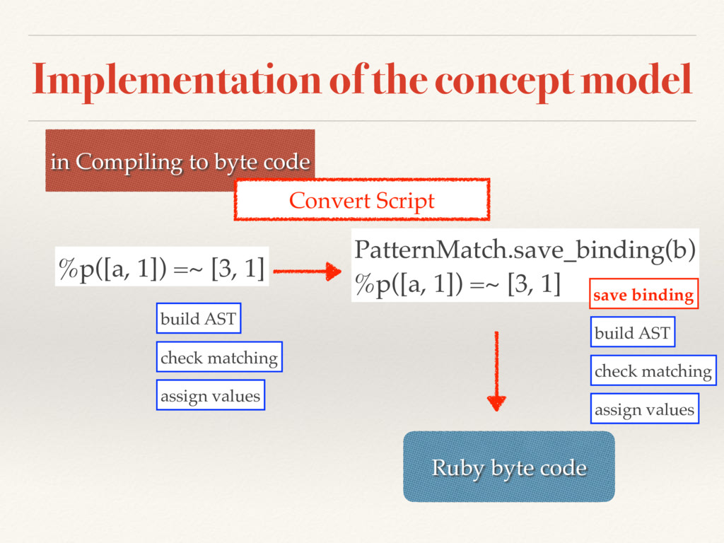 Implementation of the concept model %p([a, 1]) ...