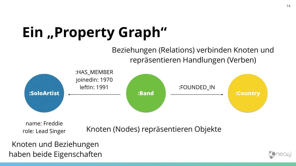 """Ein """"Property Graph"""" :Band :Country :SoloArtist..."""