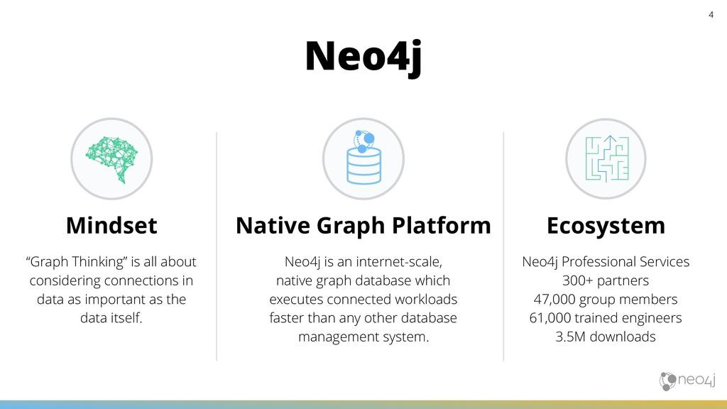 Ecosystem Neo4j Professional Services 300+ part...