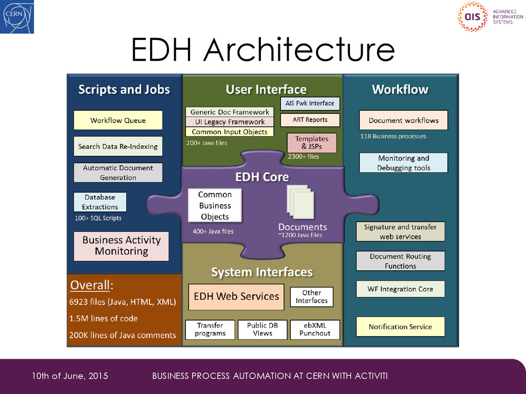 EDH Architecture 10th of June, 2015 BUSINESS PR...