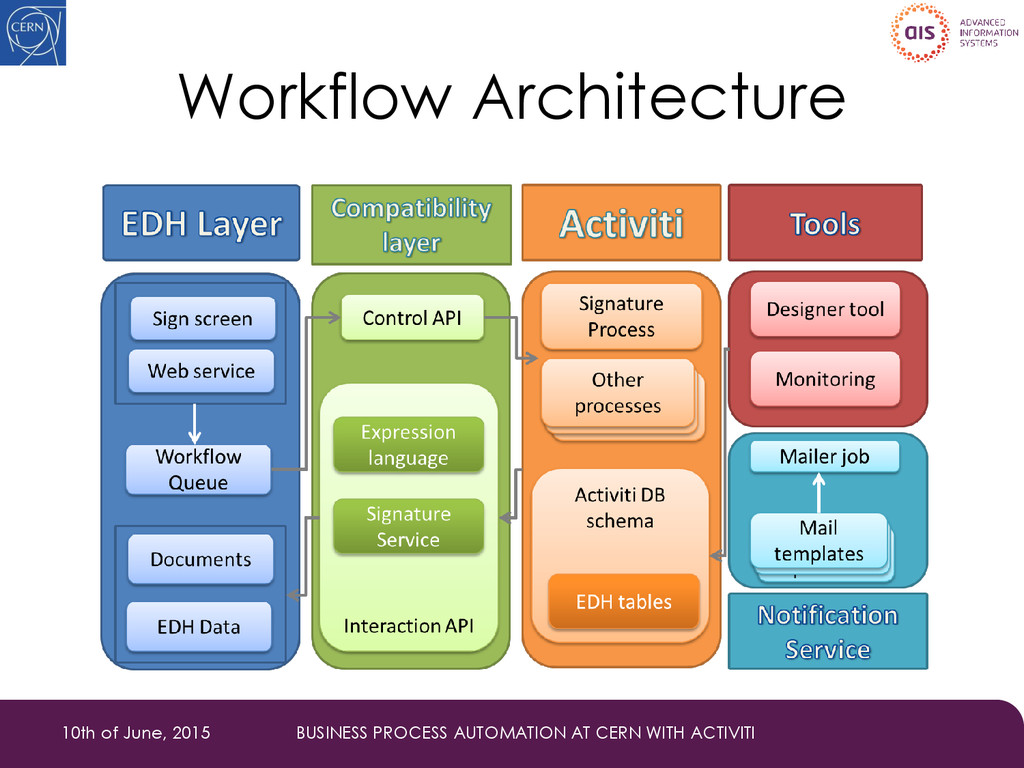 Workflow Architecture 10th of June, 2015 BUSINE...