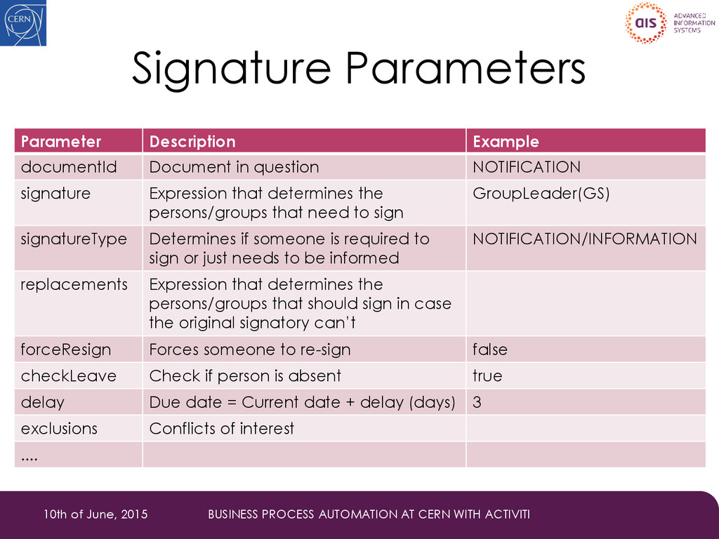 Signature Parameters Parameter Description Exam...