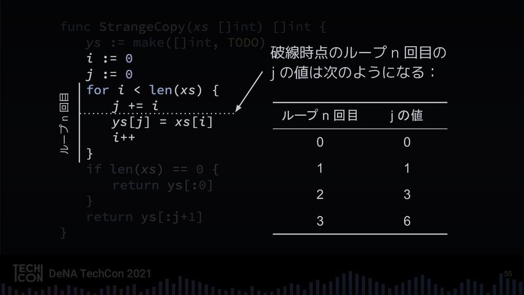 55 ループ n 回目 j の値 0 0 1 1 2 3 3 6 破線時点のループ n 回目の...