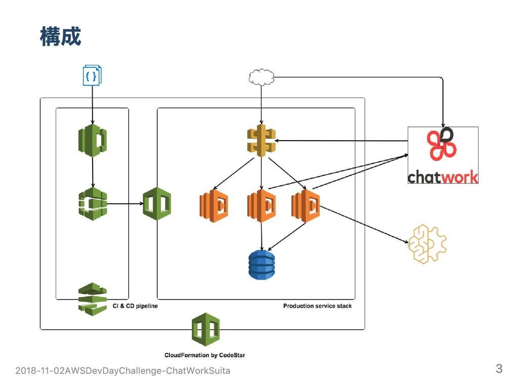 構成 2018‑11‑02 AWS Dev Day Challenge ‑ ChatWork ...