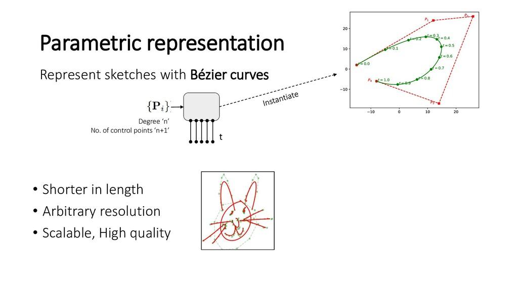Parametric representation Represent sketches wi...