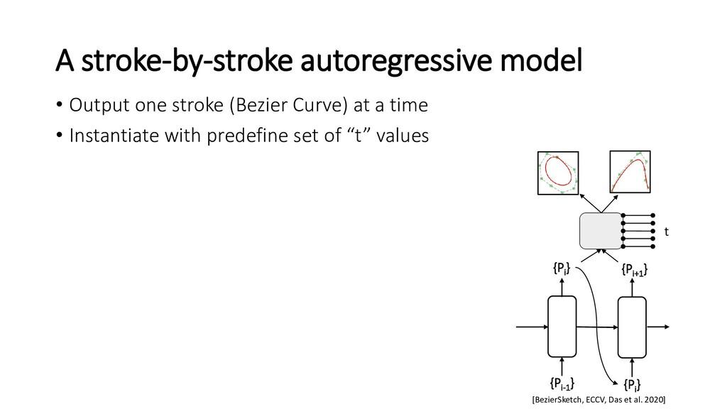 A stroke-by-stroke autoregressive model {Pi } {...