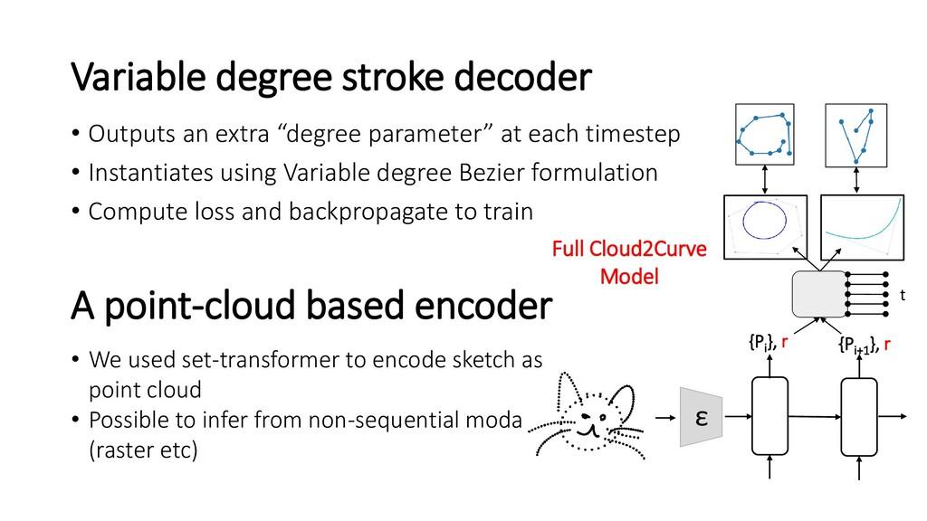 Variable degree stroke decoder {Pi }, r {Pi+1 }...