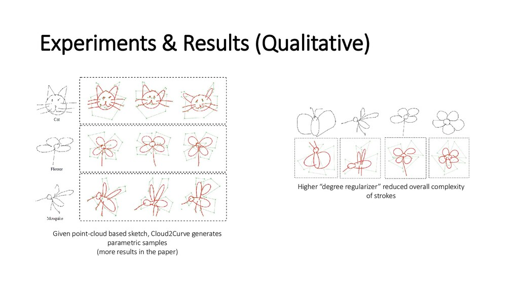 Experiments & Results (Qualitative) Given point...