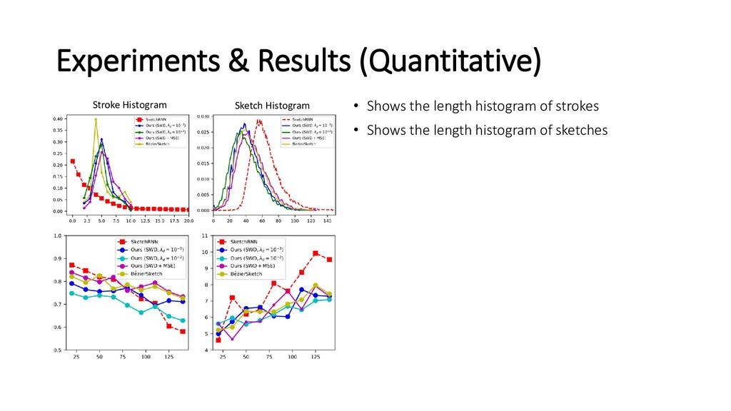 Experiments & Results (Quantitative) • Shows th...