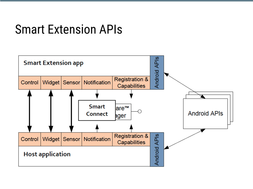 Smart Extension APIs