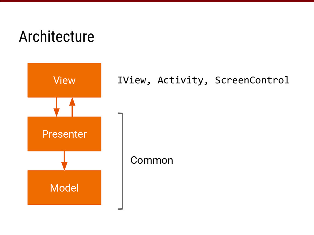Architecture View Presenter Model IView, Activi...