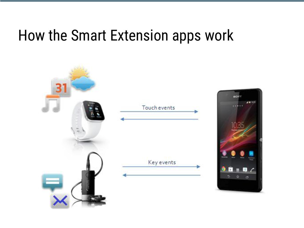 How the Smart Extension apps work