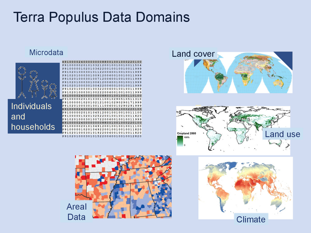 Terra Populus Data Domains Environment Populati...