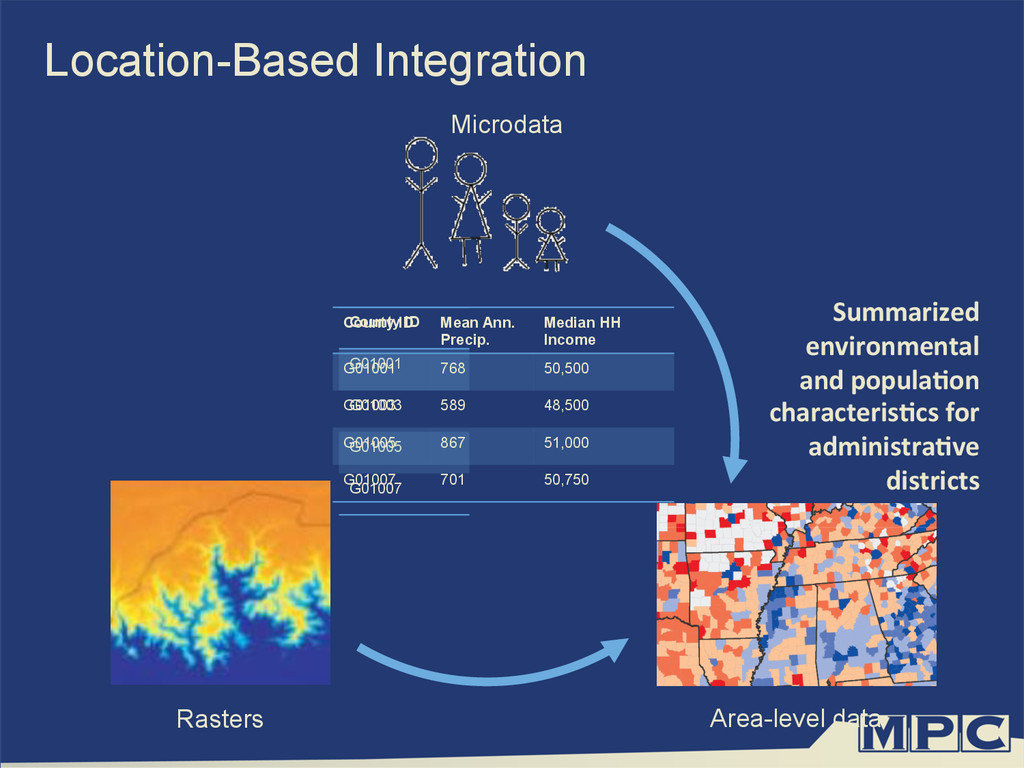 Location-Based Integration Summarized	